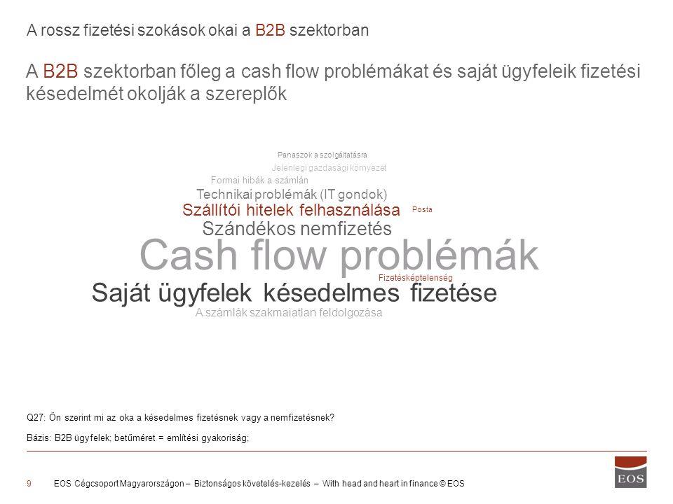 Cash flow problémák A B2B szektorban főleg a cash flow problémákat és saját ügyfeleik fizetési késedelmét okolják a szereplők EOS Cégcsoport Magyarországon – Biztonságos követelés-kezelés – With head and heart in finance © EOS9 A rossz fizetési szokások okai a B2B szektorban Q27: Ön szerint mi az oka a késedelmes fizetésnek vagy a nemfizetésnek.