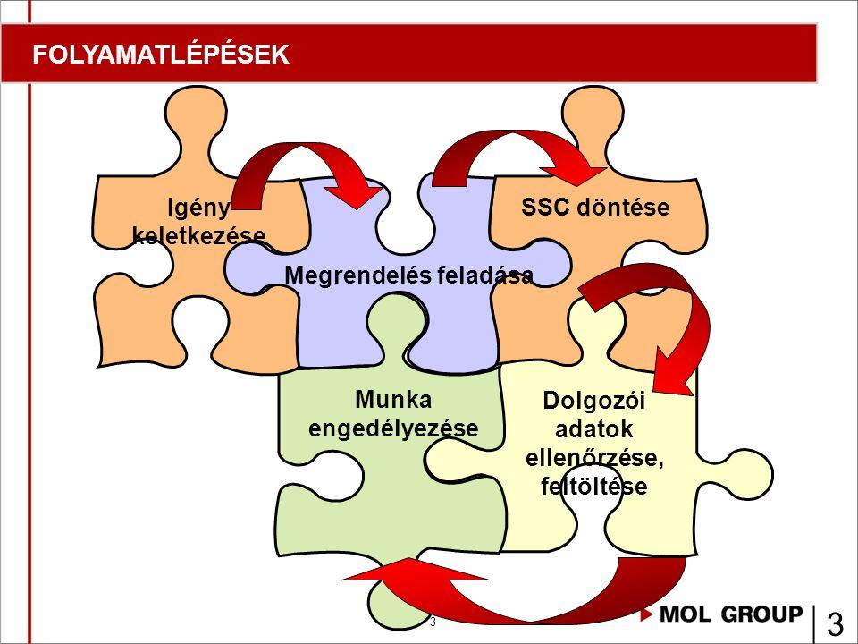 3 3 SSC döntése Munka engedélyezése Megrendelés feladása Igény keletkezése Dolgozói adatok ellenőrzése, feltöltése FOLYAMATLÉPÉSEK
