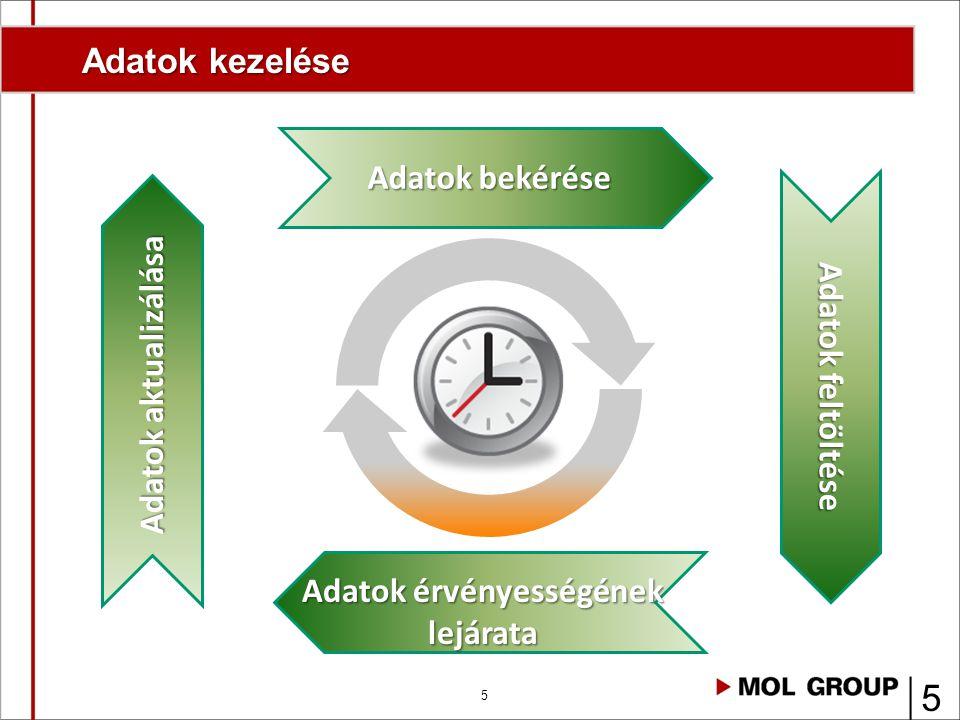 5 Adatok kezelése 5 Adatok bekérése Adatok feltöltése Adatok érvényességének lejárata Adatok aktualizálása