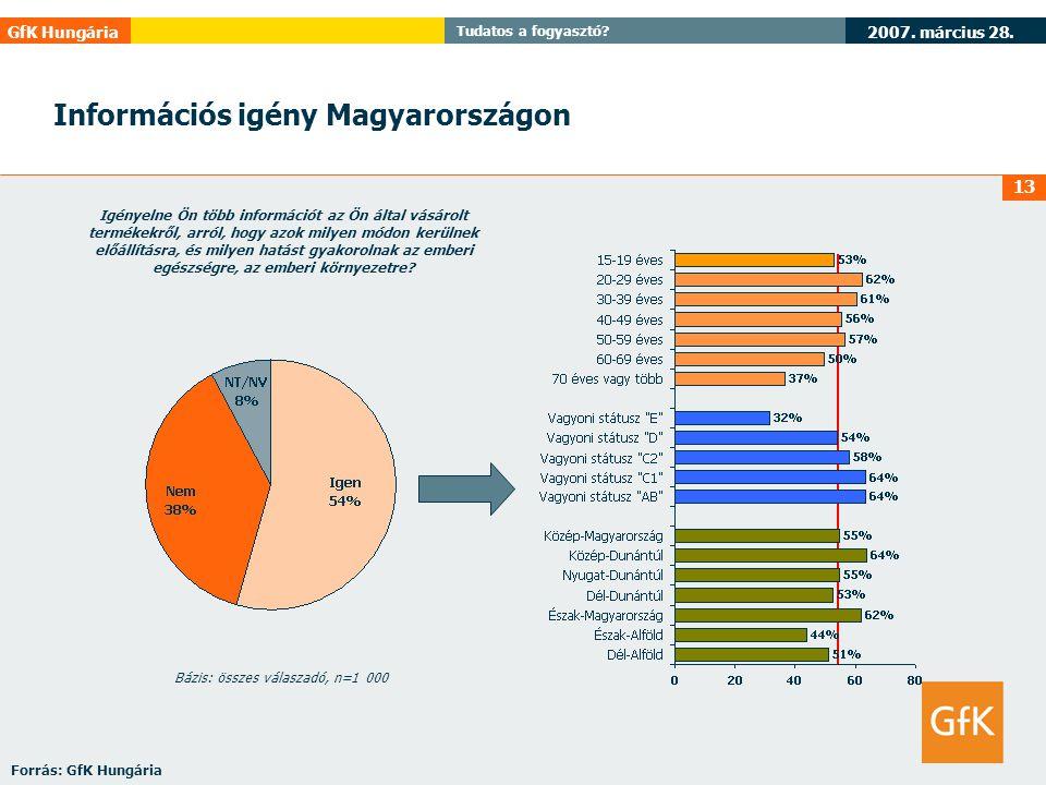 2007. március 28. GfK Hungária Tudatos a fogyasztó? 13 Információs igény Magyarországon Igényelne Ön több információt az Ön által vásárolt termékekről