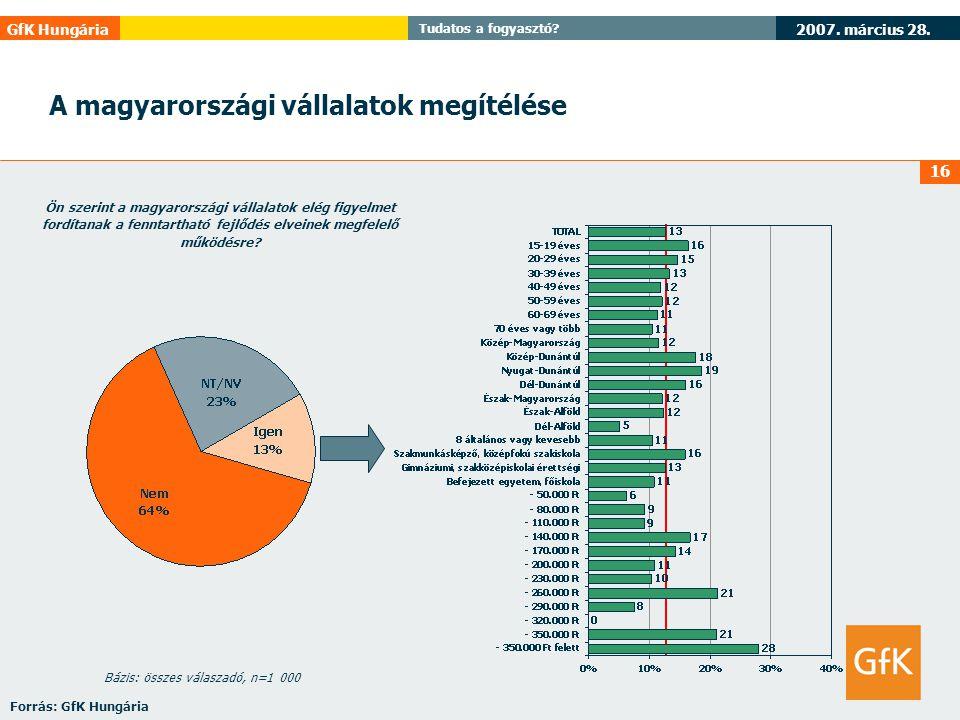 2007. március 28. GfK Hungária Tudatos a fogyasztó? 16 Ön szerint a magyarországi vállalatok elég figyelmet fordítanak a fenntartható fejlődés elveine