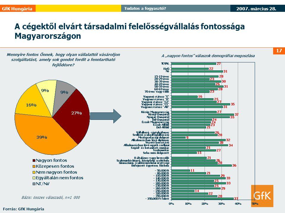 2007. március 28. GfK Hungária Tudatos a fogyasztó? 17 Mennyire fontos Önnek, hogy olyan vállalattól vásároljon szolgáltatást, amely sok gondot fordít