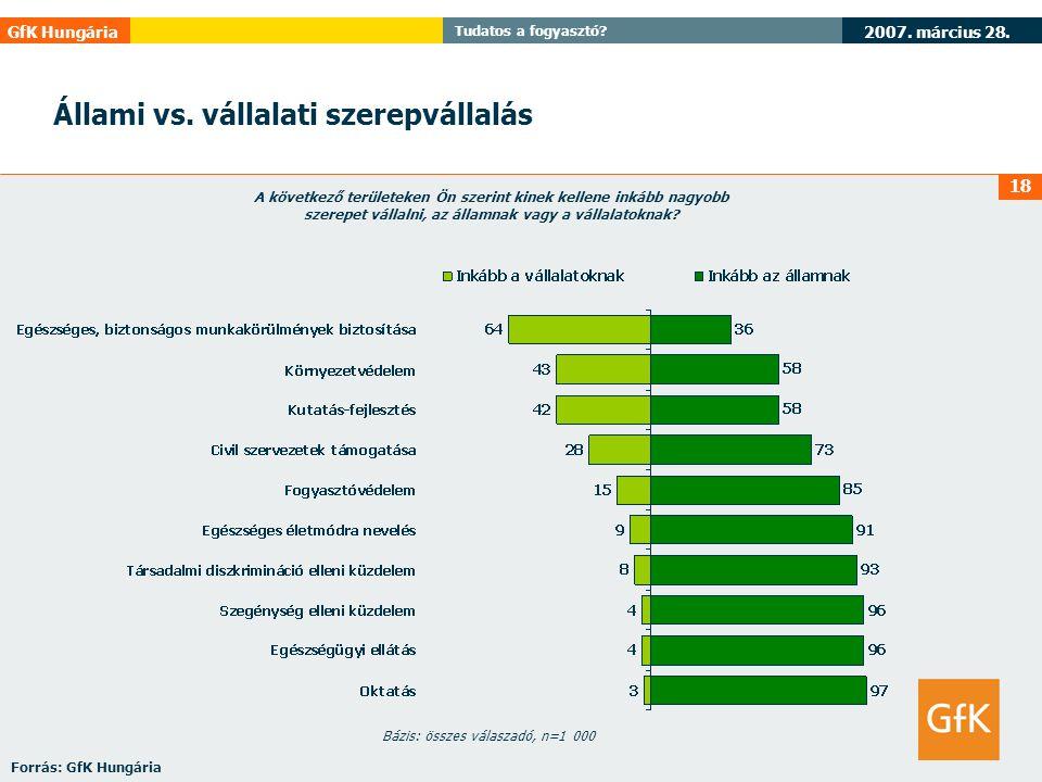 2007. március 28. GfK Hungária Tudatos a fogyasztó? 18 Állami vs. vállalati szerepvállalás Bázis: összes válaszadó, n=1 000 A következő területeken Ön
