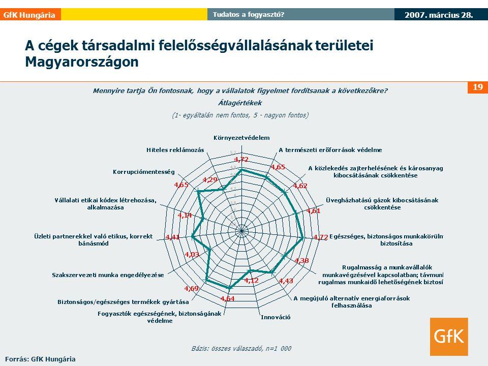 2007. március 28. GfK Hungária Tudatos a fogyasztó? 19 A cégek társadalmi felelősségvállalásának területei Magyarországon Mennyire tartja Ön fontosnak