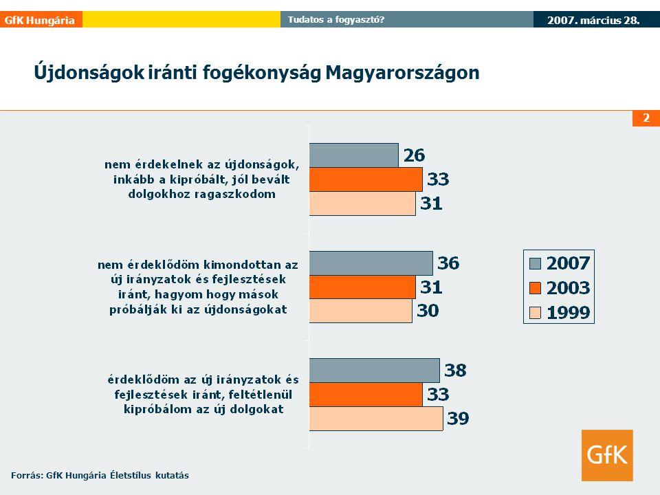 GfK Hungária Tudatos a fogyasztó? 2 Újdonságok iránti fogékonyság Magyarországon Forrás: GfK Hungária Életstílus kutatás