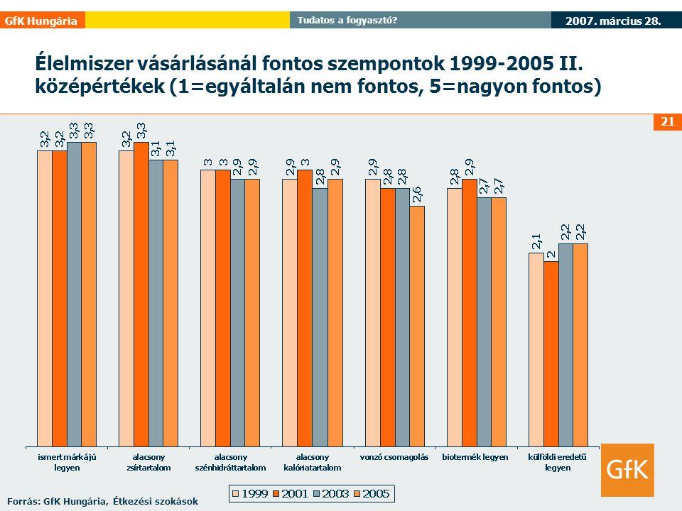 2007. március 28. GfK Hungária Tudatos a fogyasztó? 21 Élelmiszer vásárlásánál fontos szempontok 1999-2005 II. középértékek (1=egyáltalán nem fontos,