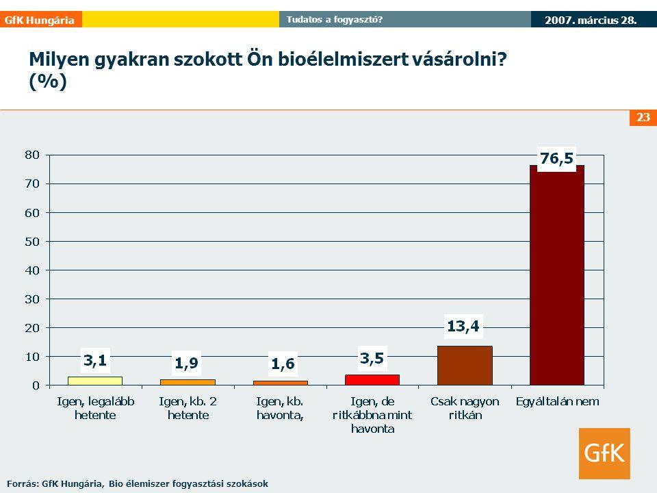 2007. március 28. GfK Hungária Tudatos a fogyasztó? 23 Milyen gyakran szokott Ön bioélelmiszert vásárolni? (%) Forrás: GfK Hungária, Bio élemiszer fog