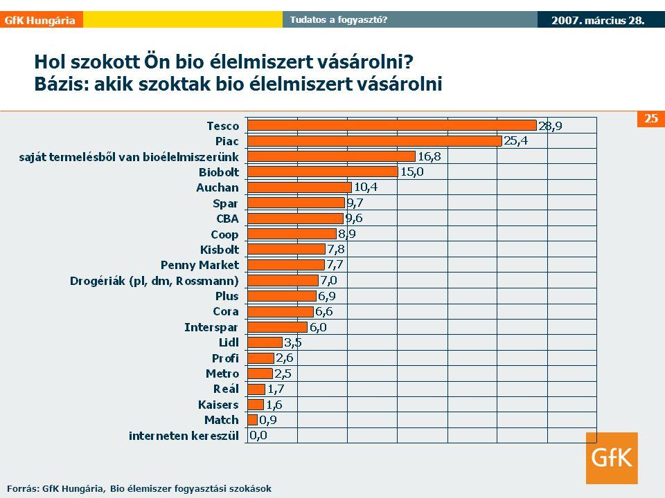 2007. március 28. GfK Hungária Tudatos a fogyasztó? 25 Hol szokott Ön bio élelmiszert vásárolni? Bázis: akik szoktak bio élelmiszert vásárolni Forrás: