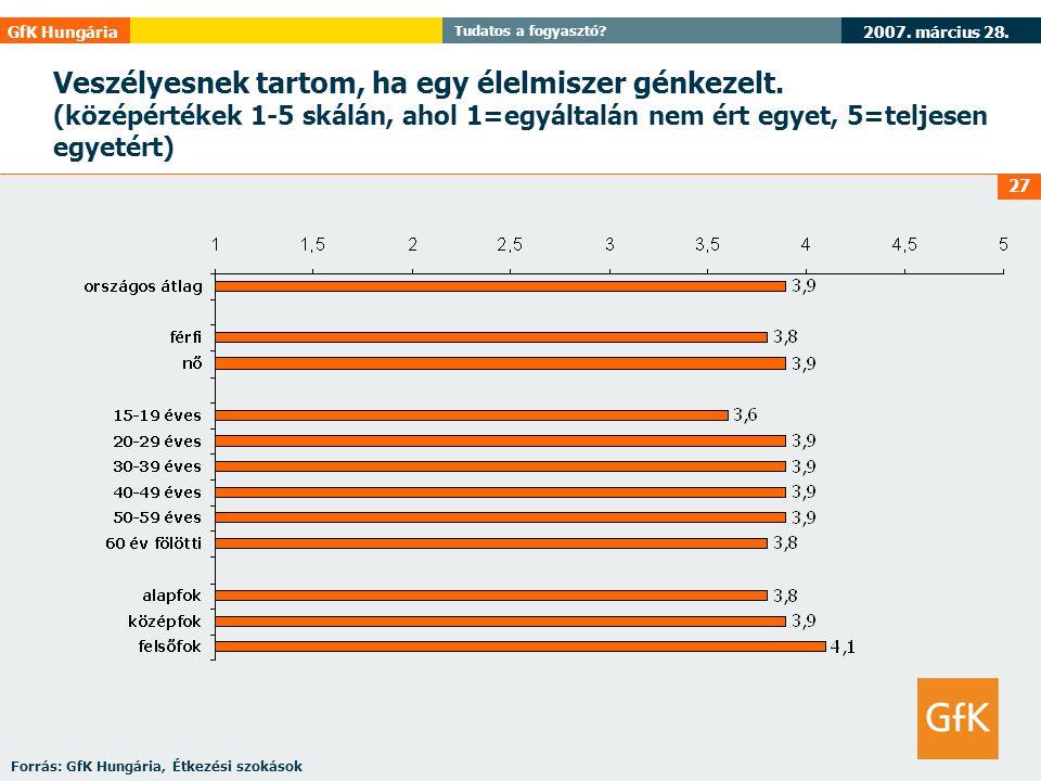2007. március 28. GfK Hungária Tudatos a fogyasztó? 27 Veszélyesnek tartom, ha egy élelmiszer génkezelt. (középértékek 1-5 skálán, ahol 1=egyáltalán n