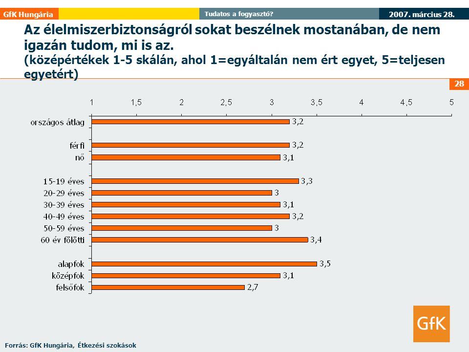 2007. március 28. GfK Hungária Tudatos a fogyasztó? 28 Az élelmiszerbiztonságról sokat beszélnek mostanában, de nem igazán tudom, mi is az. (középérté