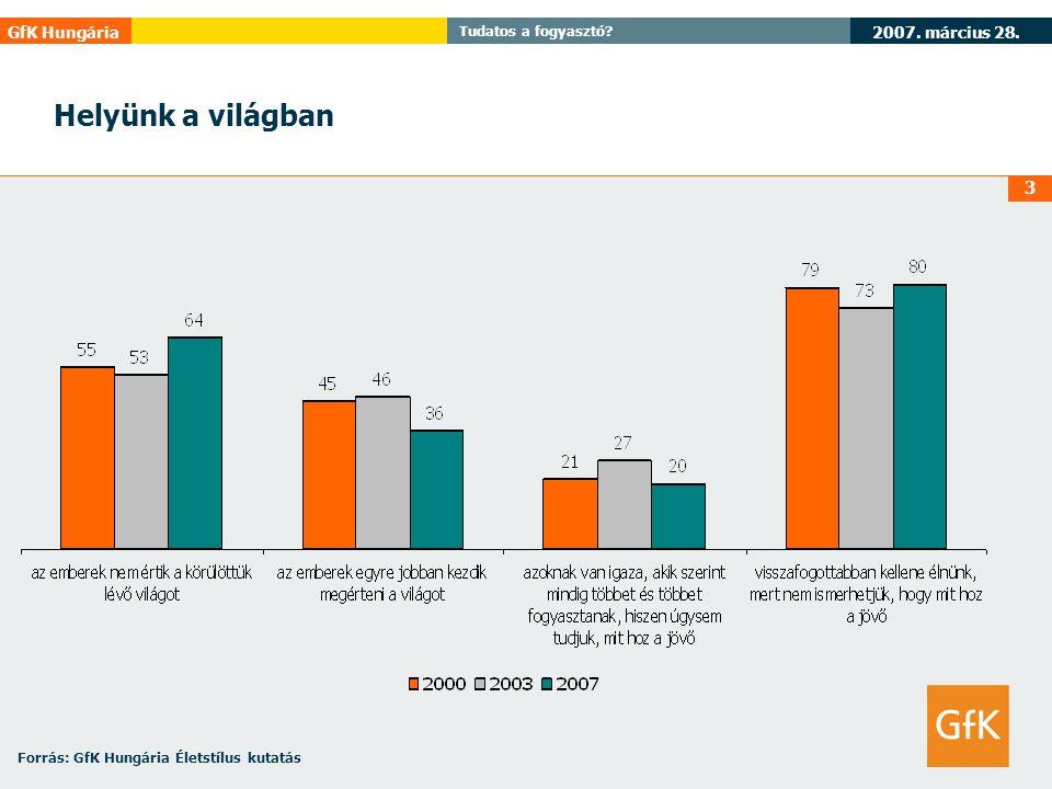 2007. március 28. GfK Hungária Tudatos a fogyasztó? 3 Helyünk a világban Forrás: GfK Hungária Életstílus kutatás