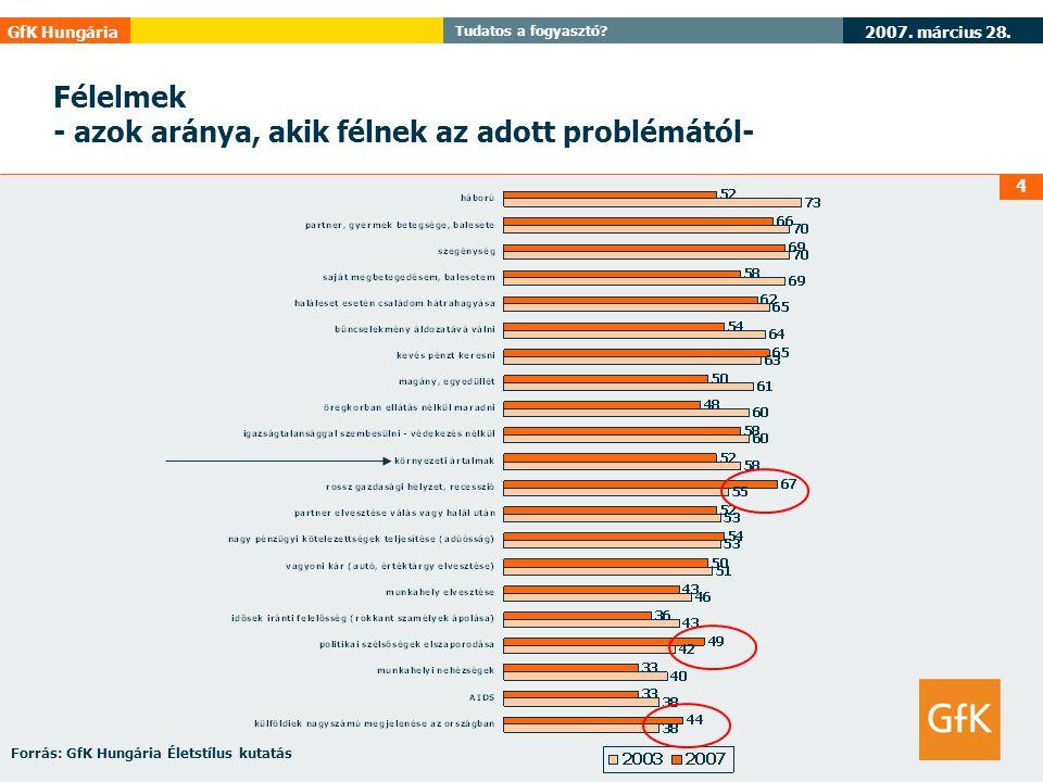 2007. március 28. GfK Hungária Tudatos a fogyasztó? 4 Félelmek - azok aránya, akik félnek az adott problémától- Forrás: GfK Hungária Életstílus kutatá