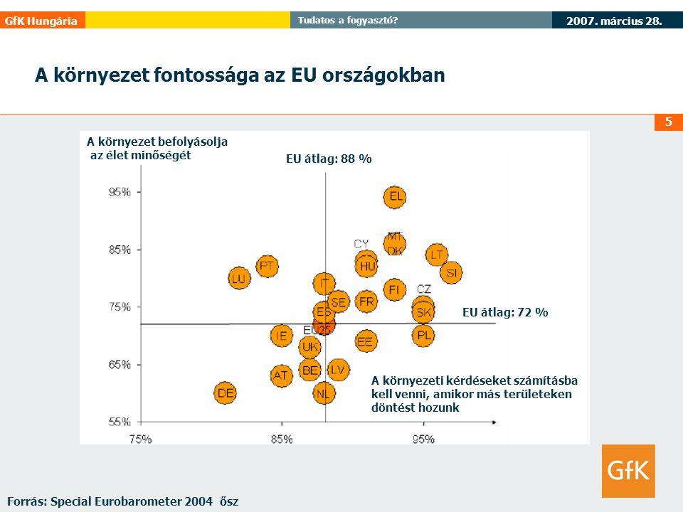 2007. március 28. GfK Hungária Tudatos a fogyasztó? 5 A környezet fontossága az EU országokban Forrás: Special Eurobarometer 2004 ősz A környezet befo