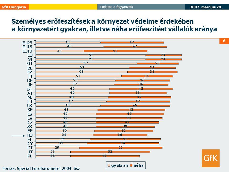 2007. március 28. GfK Hungária Tudatos a fogyasztó? 6 Személyes erőfeszítések a környezet védelme érdekében a környezetért gyakran, illetve néha erőfe