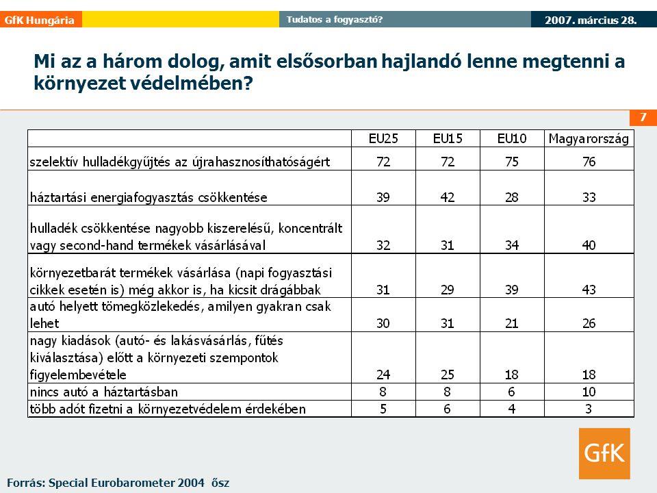 2007. március 28. GfK Hungária Tudatos a fogyasztó? 7 Mi az a három dolog, amit elsősorban hajlandó lenne megtenni a környezet védelmében? Forrás: Spe