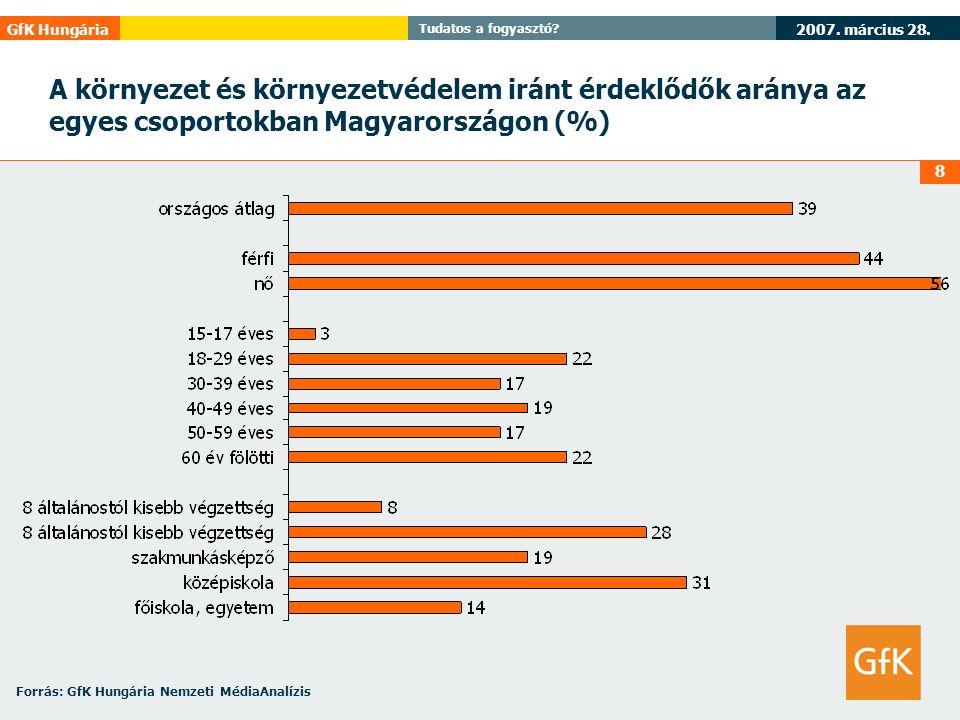 2007. március 28. GfK Hungária Tudatos a fogyasztó? 8 A környezet és környezetvédelem iránt érdeklődők aránya az egyes csoportokban Magyarországon (%)