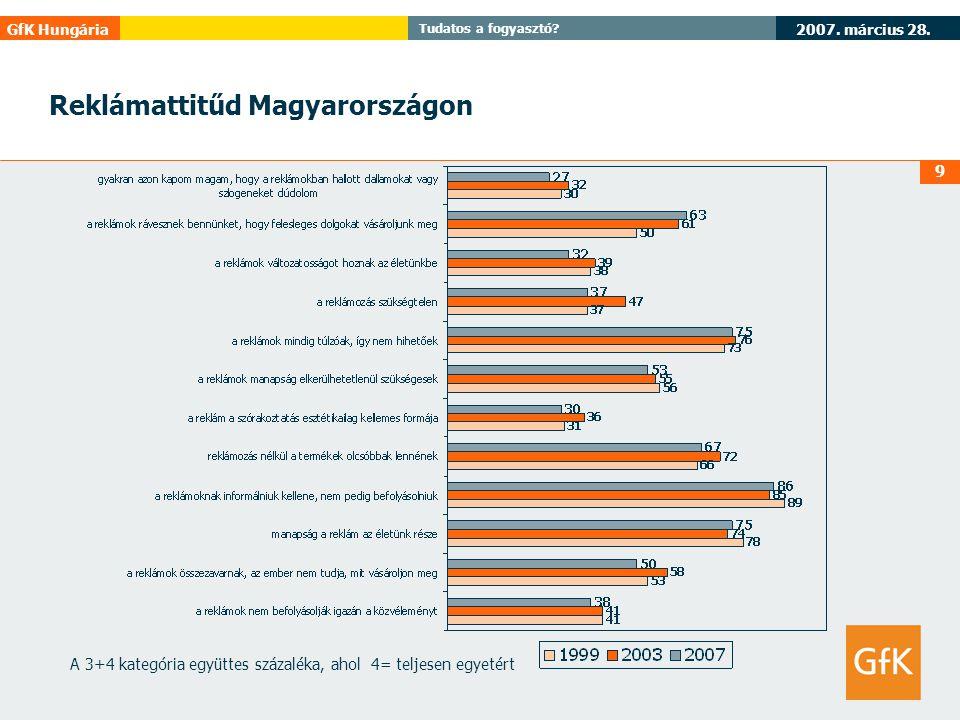 2007. március 28. GfK Hungária Tudatos a fogyasztó? 9 Reklámattitűd Magyarországon A 3+4 kategória együttes százaléka, ahol 4= teljesen egyetért