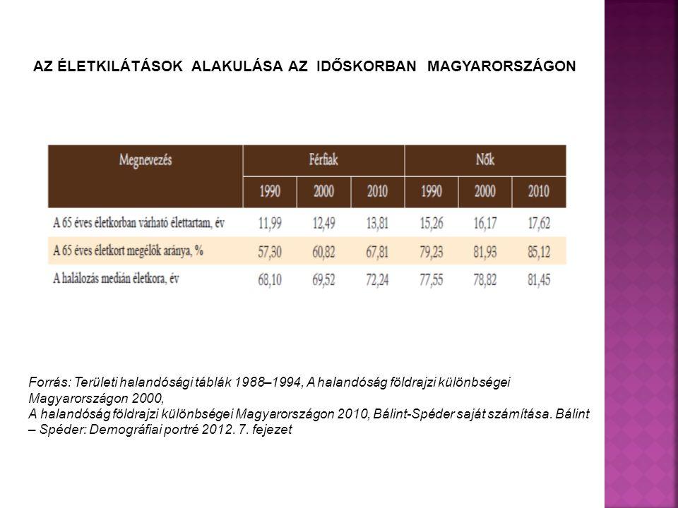 AZ ÉLETKILÁTÁSOK ALAKULÁSA AZ IDŐSKORBAN MAGYARORSZÁGON Forrás: Területi halandósági táblák 1988–1994, A halandóság földrajzi különbségei Magyarországon 2000, A halandóság földrajzi különbségei Magyarországon 2010, Bálint-Spéder saját számítása.
