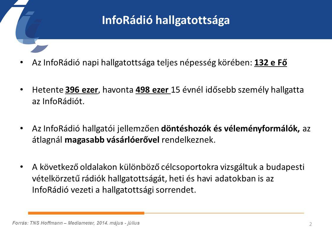 InfoRádió hallgatottsága Az InfoRádió napi hallgatottsága teljes népesség körében: 132 e Fő Hetente 396 ezer, havonta 498 ezer 15 évnél idősebb személy hallgatta az InfoRádiót.
