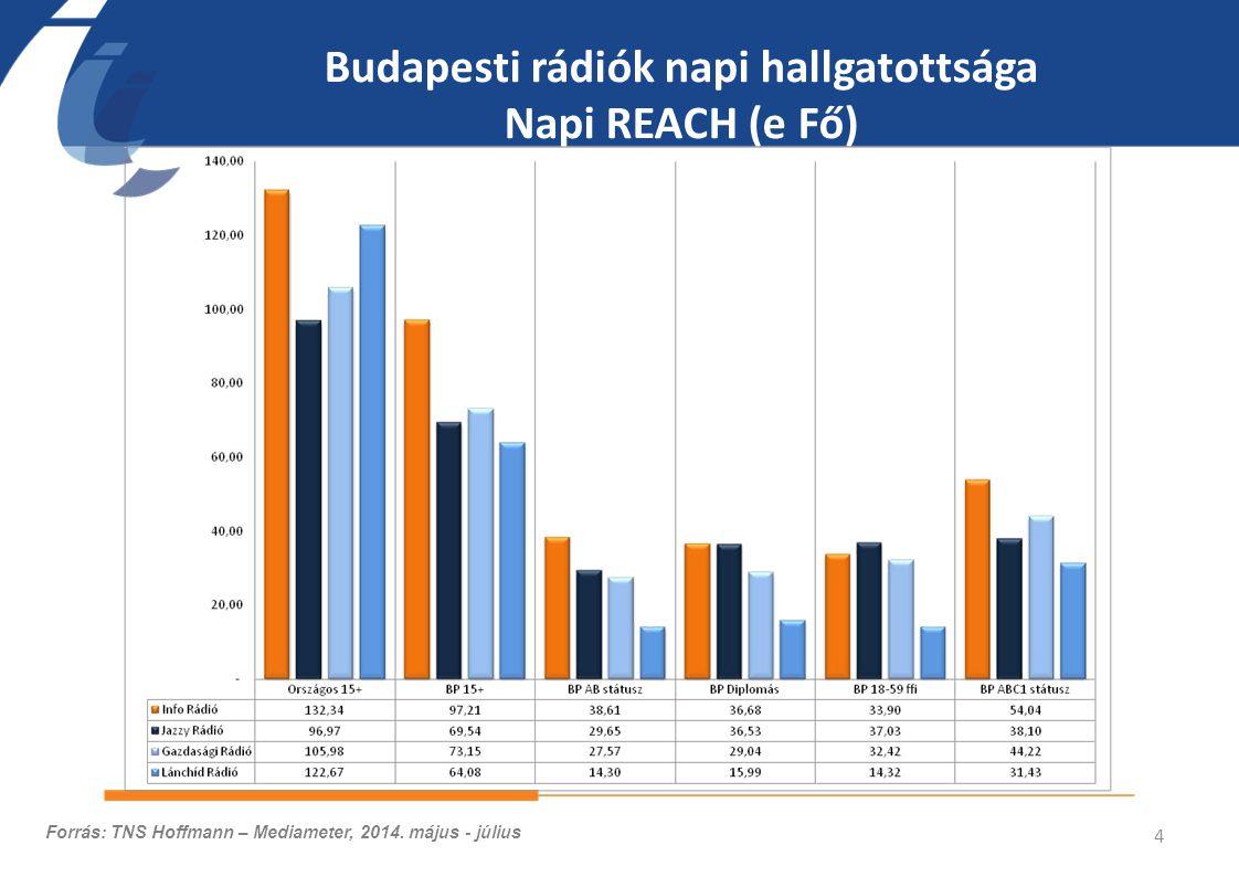 Budapesti rádiók napi hallgatottsága Napi REACH (e Fő) 4 Forrás: TNS Hoffmann – Mediameter, 2014.