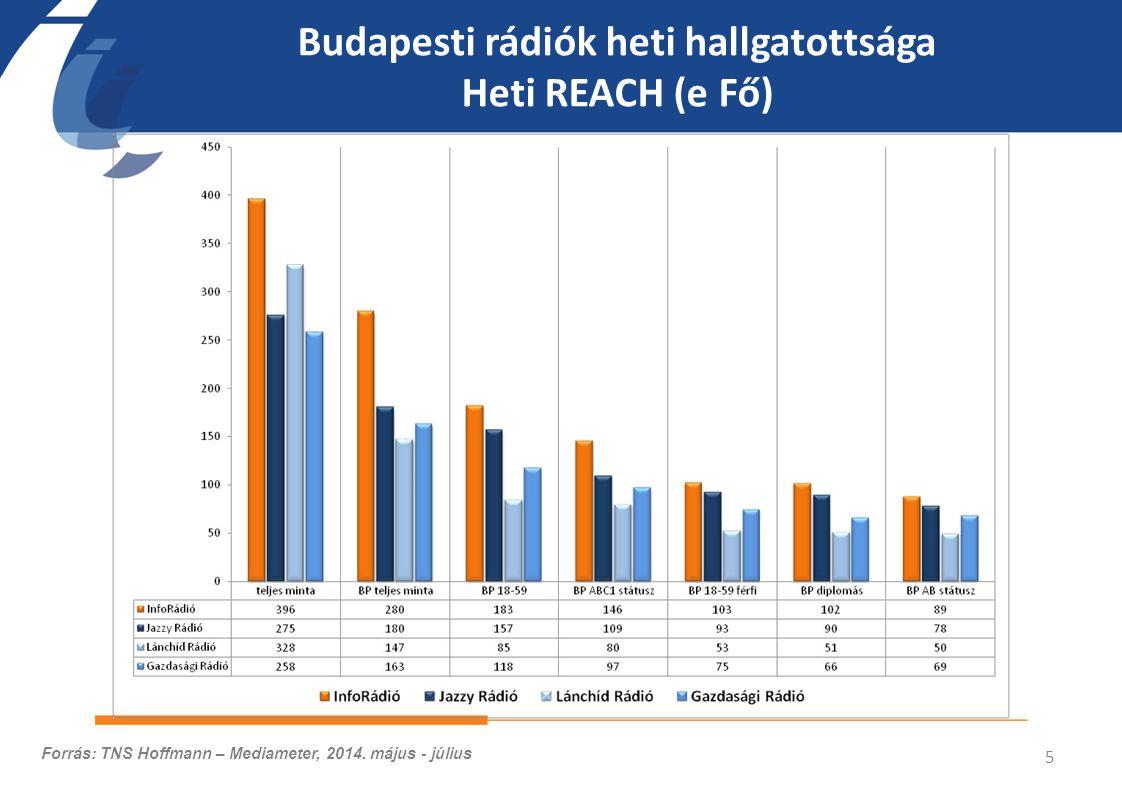 Budapesti rádiók heti hallgatottsága Heti REACH (e Fő) 5 Forrás: TNS Hoffmann – Mediameter, 2014.
