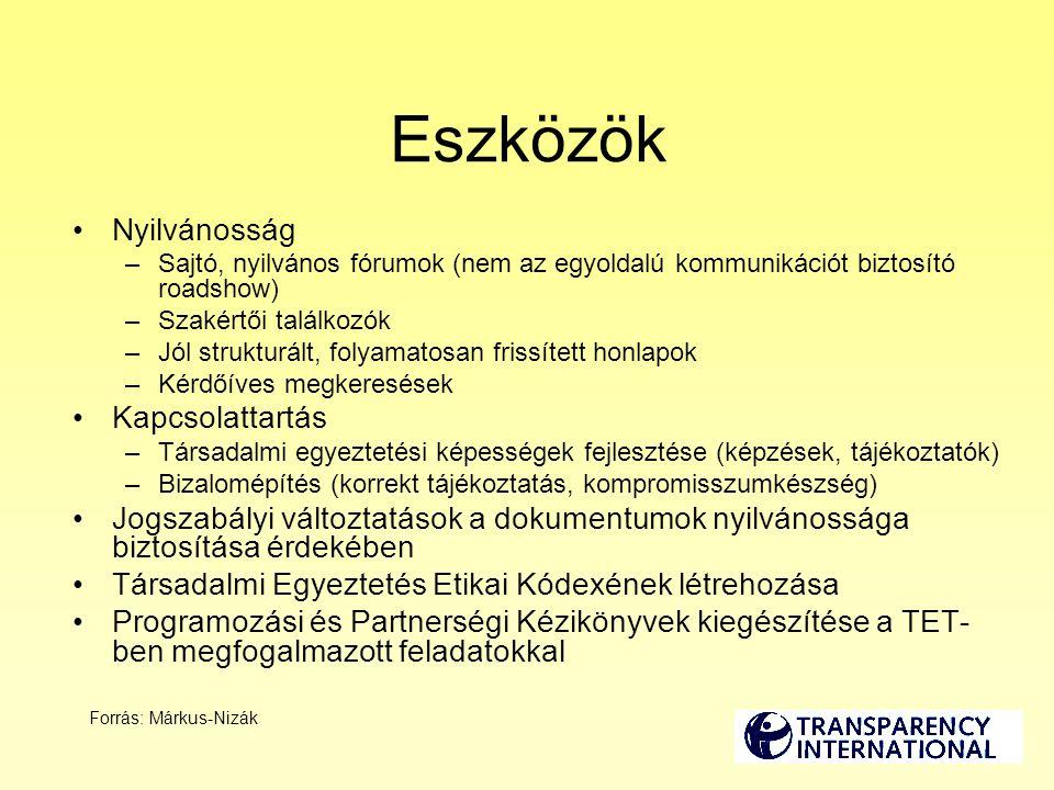 Felhasznált források –TI Helyzetelemzés - Magyarország, Dr.