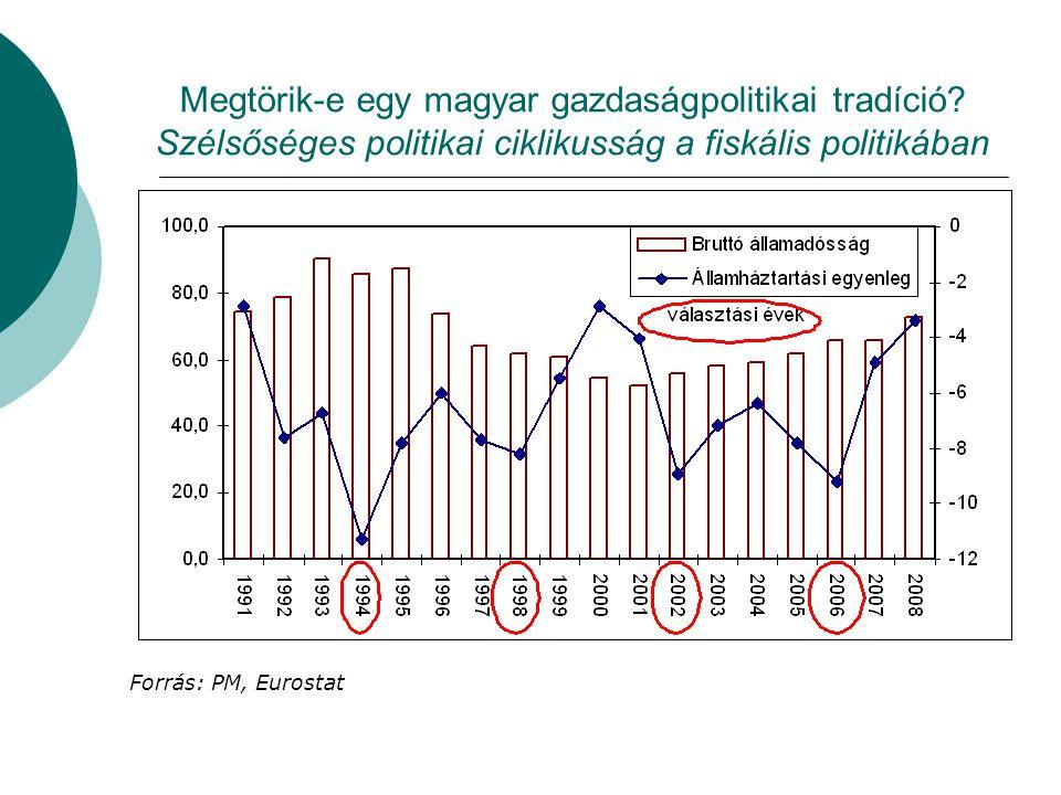 Megtörik-e egy magyar gazdaságpolitikai tradíció.