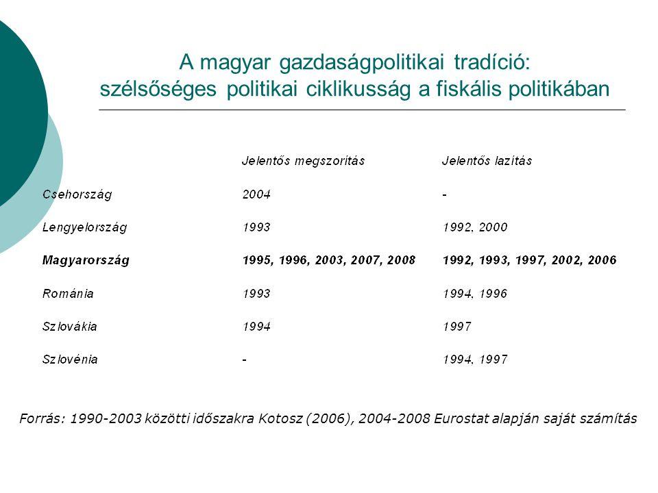 A magyar gazdaságpolitikai tradíció: szélsőséges politikai ciklikusság a fiskális politikában Forrás: 1990-2003 közötti időszakra Kotosz (2006), 2004-2008 Eurostat alapján saját számítás
