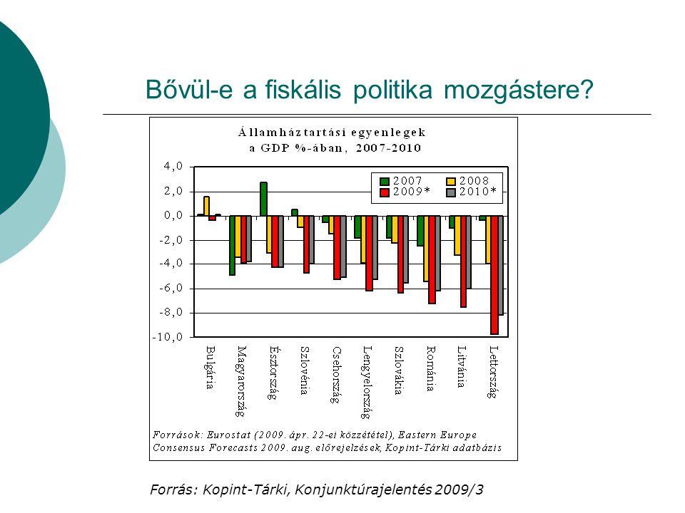 Bővül-e a fiskális politika mozgástere? Forrás: Kopint-Tárki, Konjunktúrajelentés 2009/3