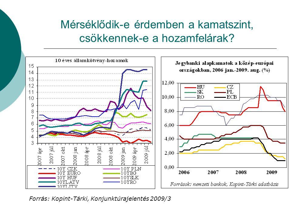 Mérséklődik-e érdemben a kamatszint, csökkennek-e a hozamfelárak.
