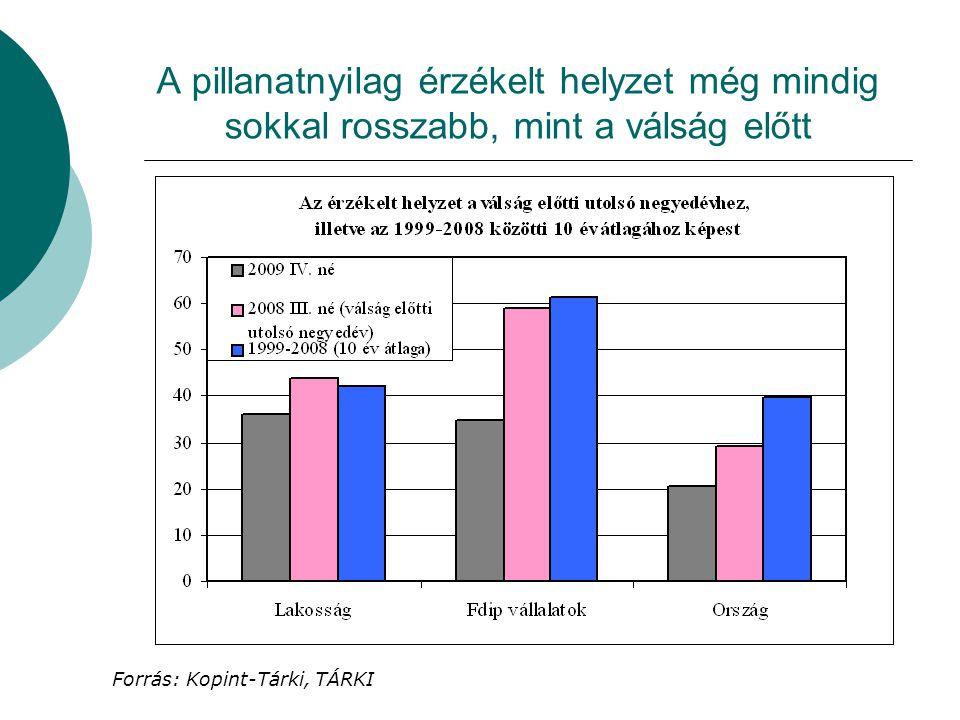 A pillanatnyilag érzékelt helyzet még mindig sokkal rosszabb, mint a válság előtt Forrás: Kopint-Tárki, TÁRKI