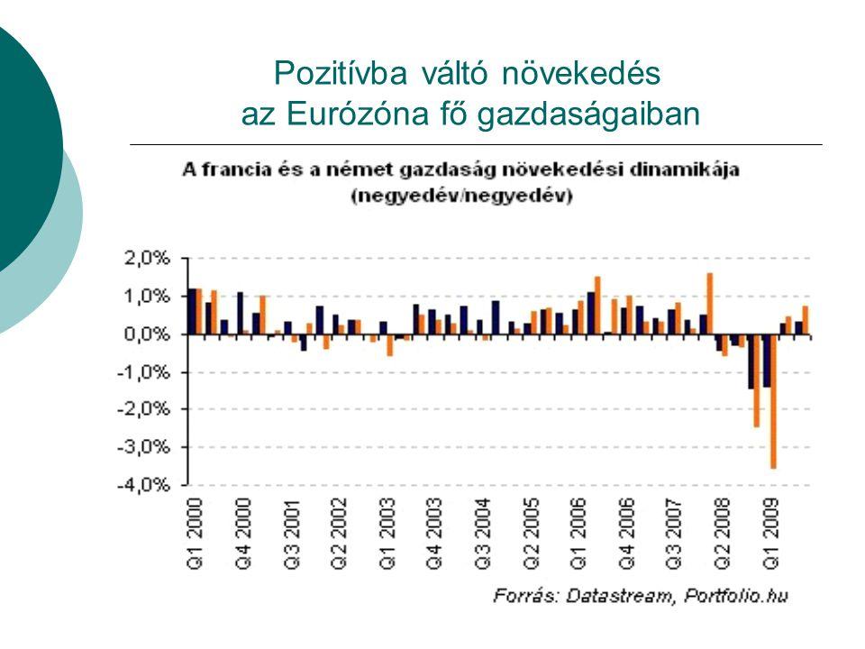 Pozitívba váltó növekedés az Eurózóna fő gazdaságaiban