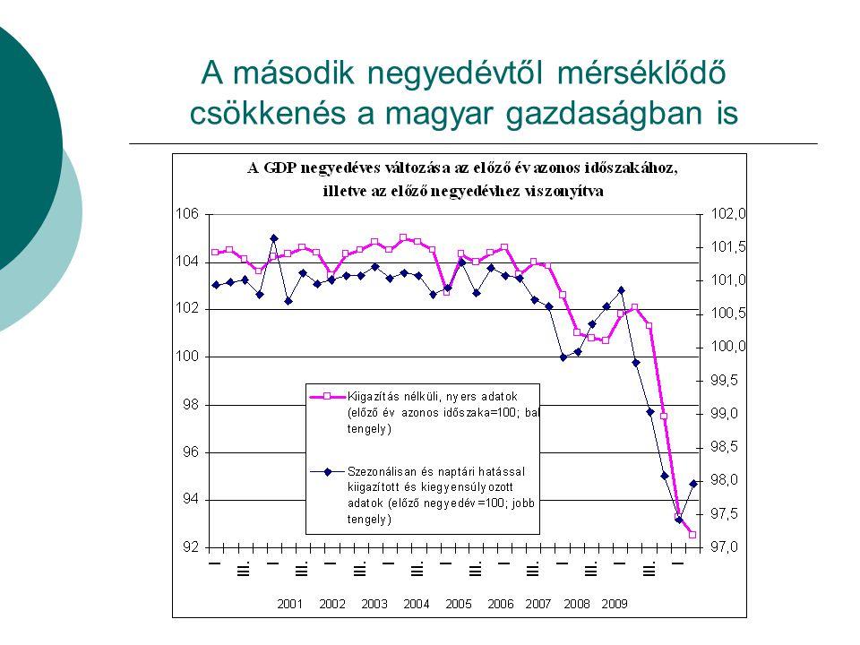 A második negyedévtől mérséklődő csökkenés a magyar gazdaságban is