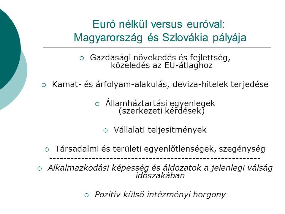 Euró nélkül versus euróval: Magyarország és Szlovákia pályája  Gazdasági növekedés és fejlettség, közeledés az EU-átlaghoz  Kamat- és árfolyam-alakulás, deviza-hitelek terjedése  Államháztartási egyenlegek (szerkezeti kérdések)  Vállalati teljesítmények  Társadalmi és területi egyenlőtlenségek, szegénység -----------------------------------------------------------  Alkalmazkodási képesség és áldozatok a jelenlegi válság időszakában  Pozitív külső intézményi horgony