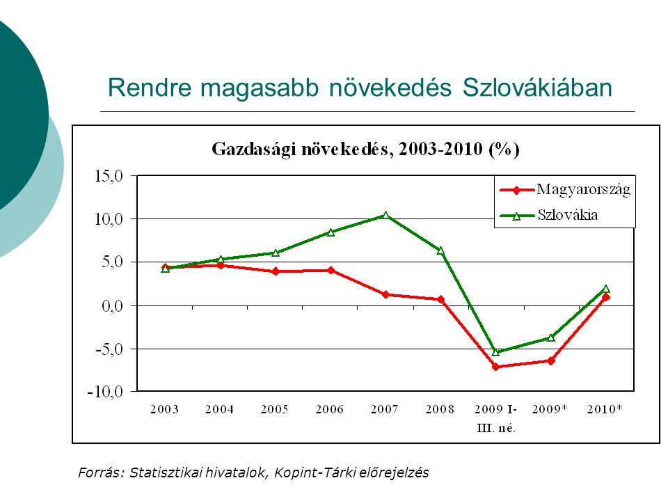 Rendre magasabb növekedés Szlovákiában Forrás: Statisztikai hivatalok, Kopint-Tárki előrejelzés