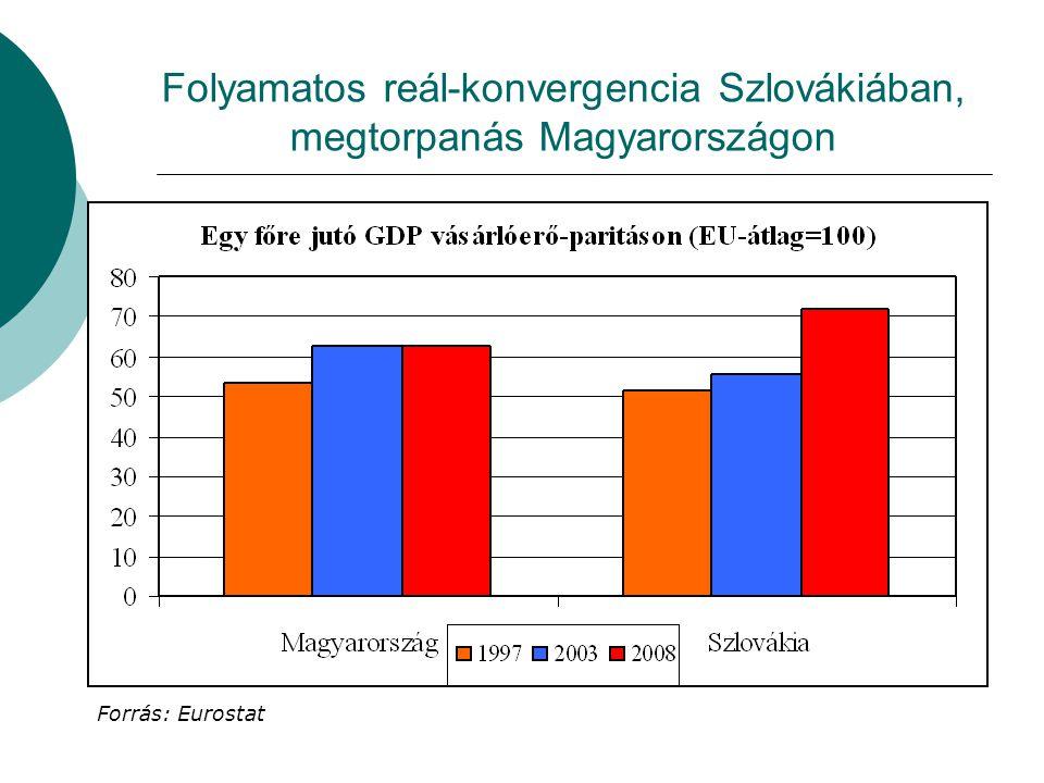 Folyamatos reál-konvergencia Szlovákiában, megtorpanás Magyarországon Forrás: Eurostat