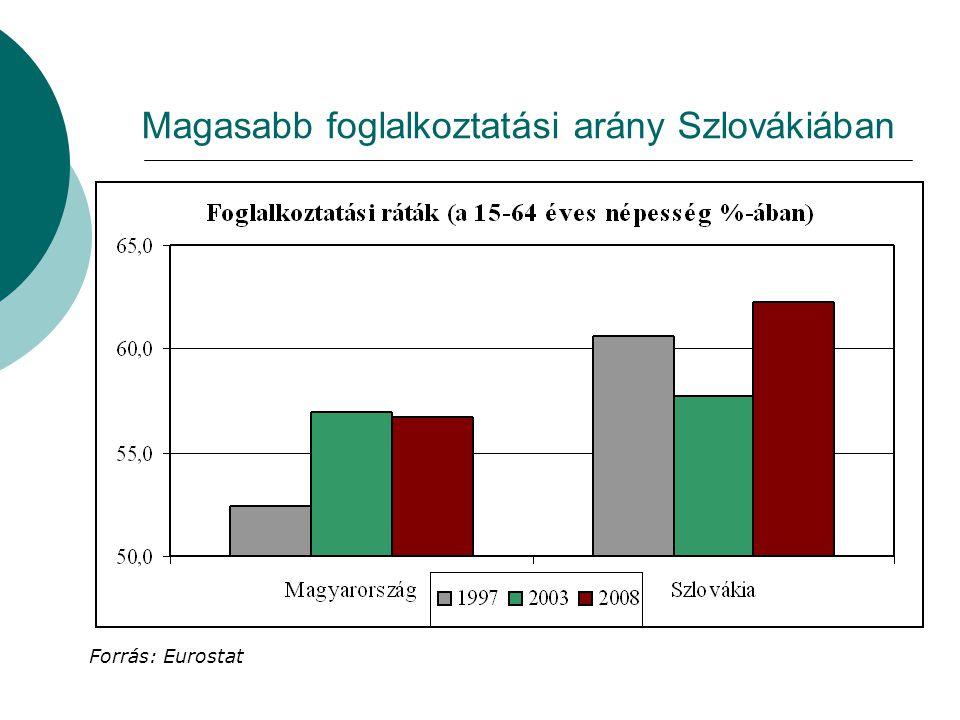 Magasabb foglalkoztatási arány Szlovákiában Forrás: Eurostat
