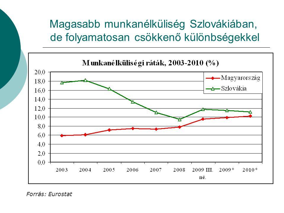 Magasabb munkanélküliség Szlovákiában, de folyamatosan csökkenő különbségekkel Forrás: Eurostat