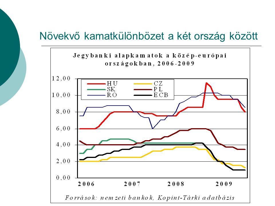 Növekvő kamatkülönbözet a két ország között