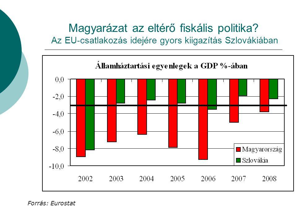 Magyarázat az eltérő fiskális politika.