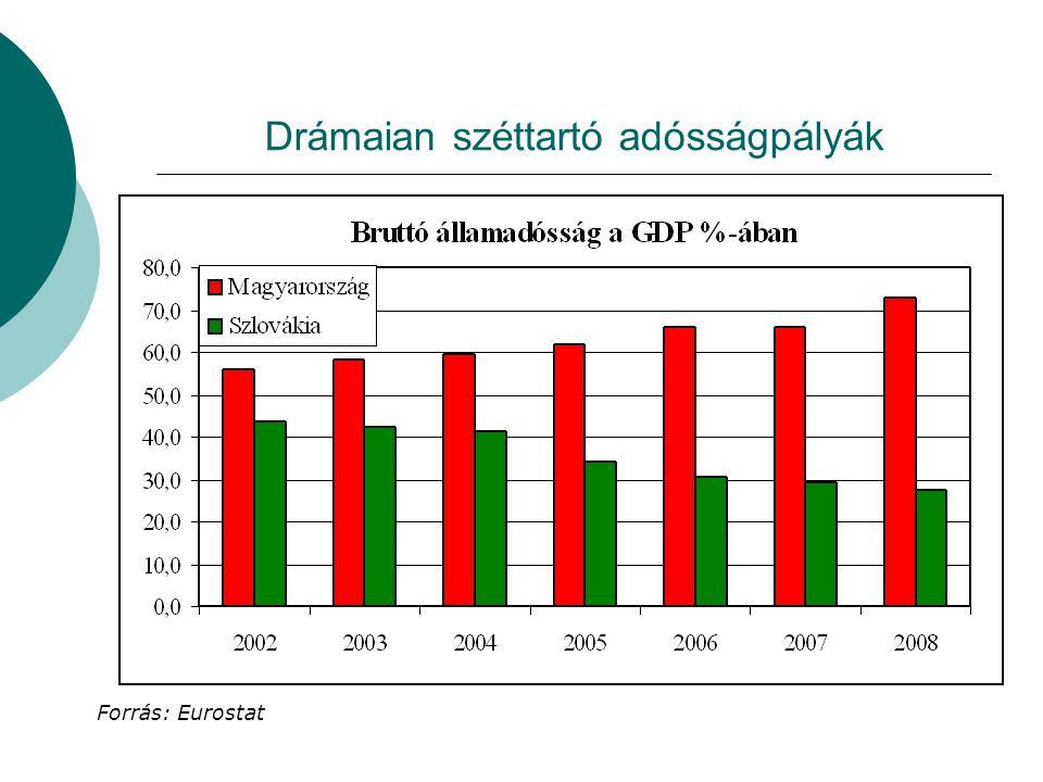 Drámaian széttartó adósságpályák Forrás: Eurostat