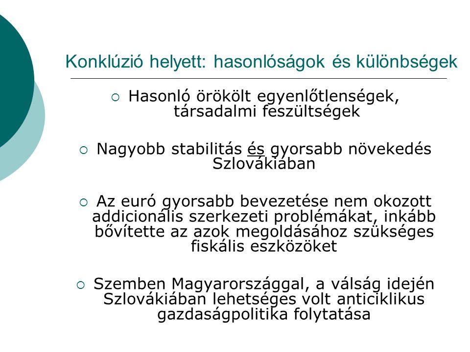 Konklúzió helyett: hasonlóságok és különbségek  Hasonló örökölt egyenlőtlenségek, társadalmi feszültségek  Nagyobb stabilitás és gyorsabb növekedés Szlovákiában  Az euró gyorsabb bevezetése nem okozott addicionális szerkezeti problémákat, inkább bővítette az azok megoldásához szükséges fiskális eszközöket  Szemben Magyarországgal, a válság idején Szlovákiában lehetséges volt anticiklikus gazdaságpolitika folytatása