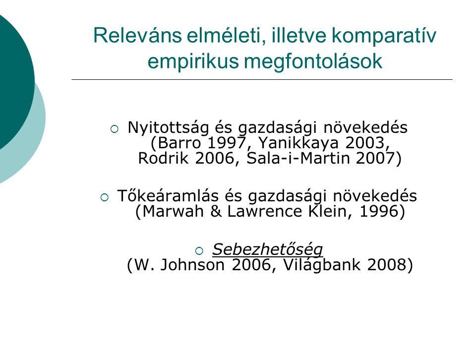 Releváns elméleti, illetve komparatív empirikus megfontolások  Nyitottság és gazdasági növekedés (Barro 1997, Yanikkaya 2003, Rodrik 2006, Sala-i-Martin 2007)  Tőkeáramlás és gazdasági növekedés (Marwah & Lawrence Klein, 1996)  Sebezhetőség (W.