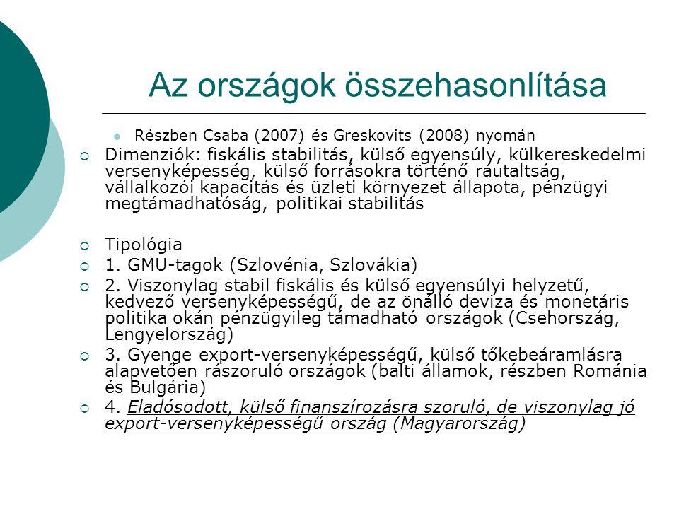 Az országok összehasonlítása Részben Csaba (2007) és Greskovits (2008) nyomán  Dimenziók: fiskális stabilitás, külső egyensúly, külkereskedelmi versenyképesség, külső forrásokra történő ráutaltság, vállalkozói kapacitás és üzleti környezet állapota, pénzügyi megtámadhatóság, politikai stabilitás  Tipológia  1.