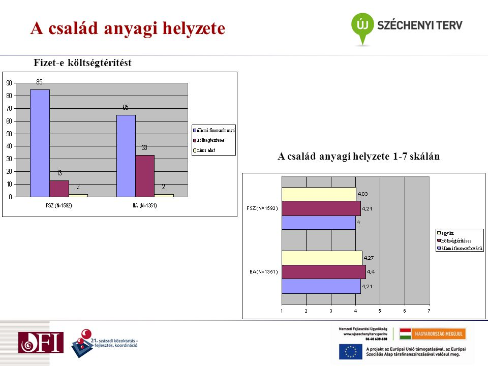 A család anyagi helyzete A család anyagi helyzete 1-7 skálán Fizet-e költségtérítést