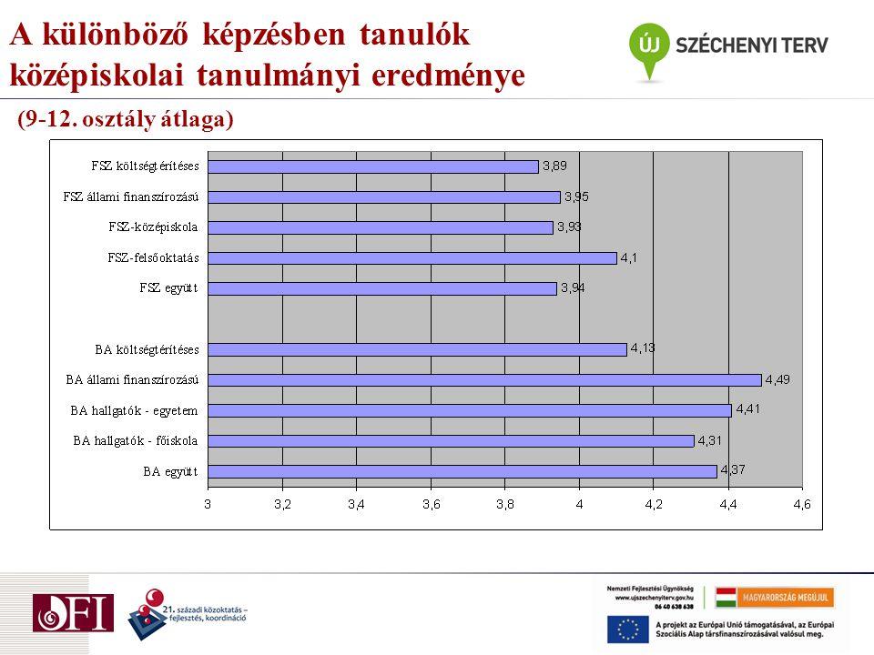 A különböző képzésben tanulók középiskolai tanulmányi eredménye (9-12. osztály átlaga)