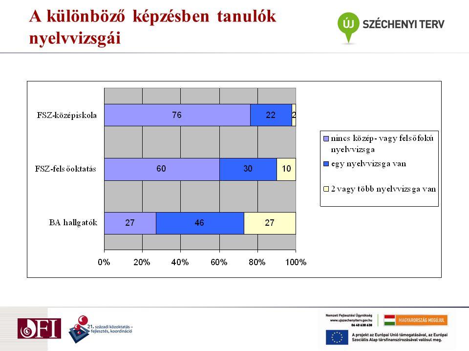 A különböző képzésben tanulók nyelvvizsgái