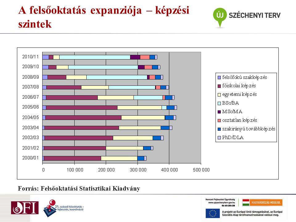 A felsőoktatás expanziója – képzési szintek Forrás: Felsőoktatási Statisztikai Kiadvány