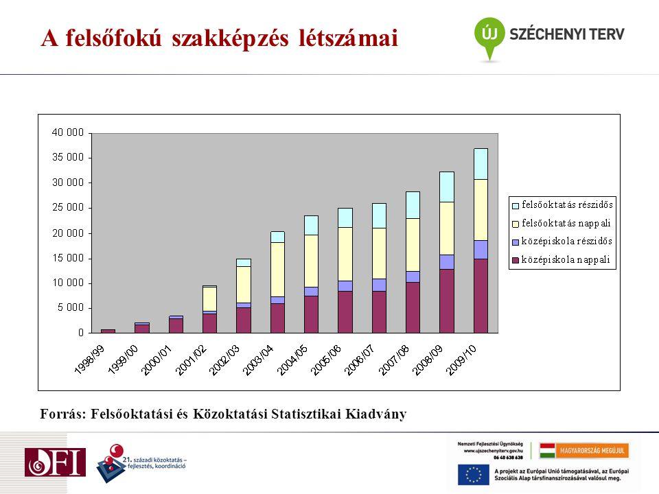 A felsőfokú szakképzés létszámai Forrás: Felsőoktatási és Közoktatási Statisztikai Kiadvány