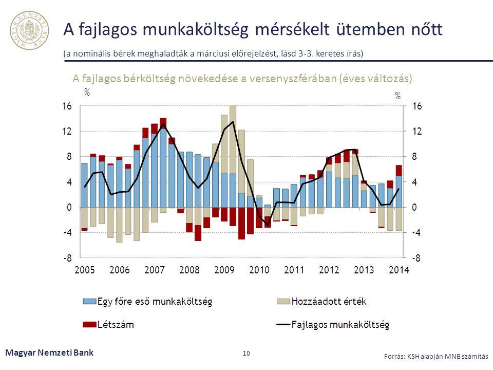 A fajlagos munkaköltség mérsékelt ütemben nőtt (a nominális bérek meghaladták a márciusi előrejelzést, lásd 3-3. keretes írás) Magyar Nemzeti Bank 10